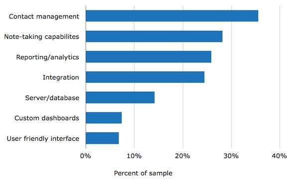 crm-buyerview-report-2013-5