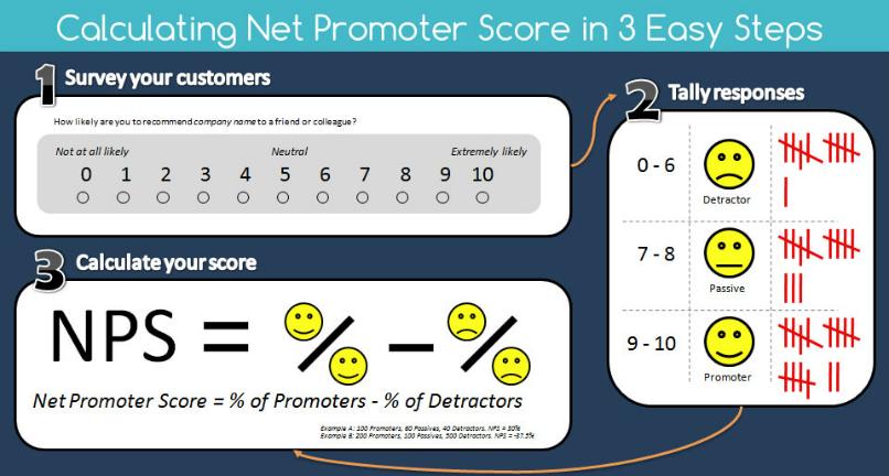 net-promoter-score-teamgate-1