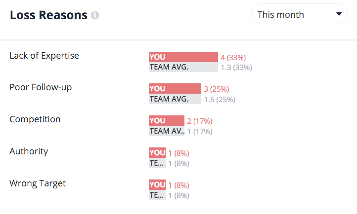 Dashboard Top Lost Reasons Teamgate