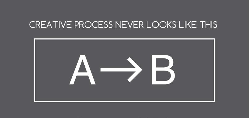 Creative-process-teamgate