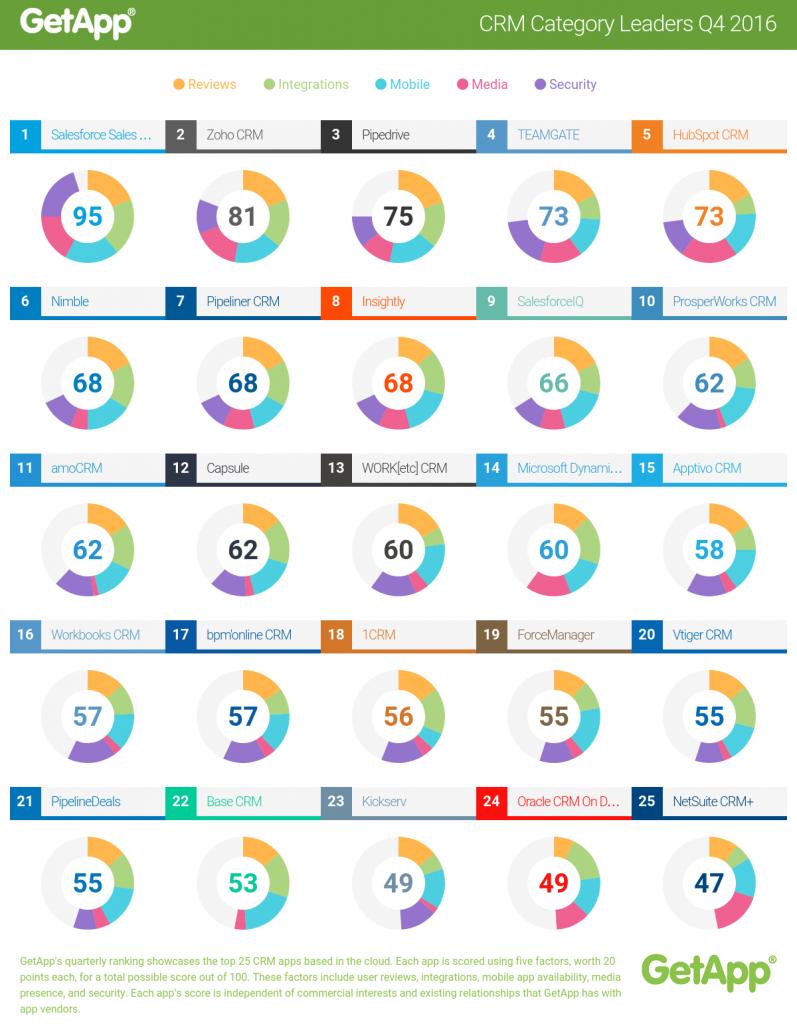 GetApp CRM Category Leaders Rankings 2016 Q4