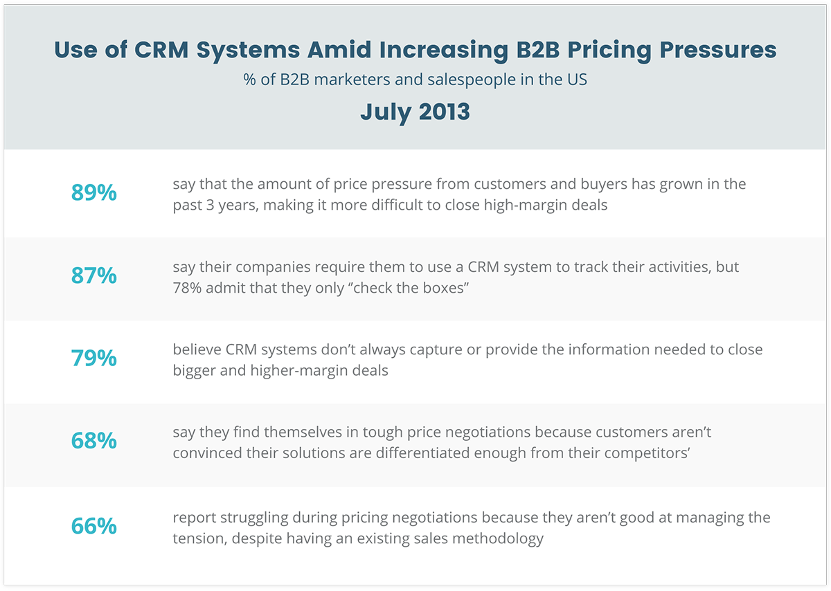 use-of-crm-systems-amid-increasing-b2b-pricing-pressures