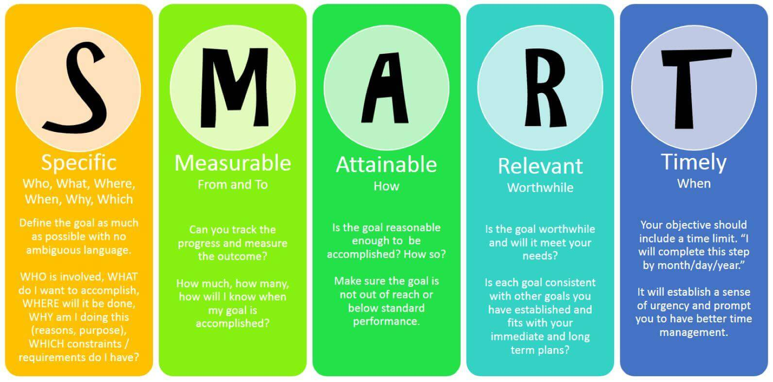 Inbound vs Outbound Marketing SMART Goals