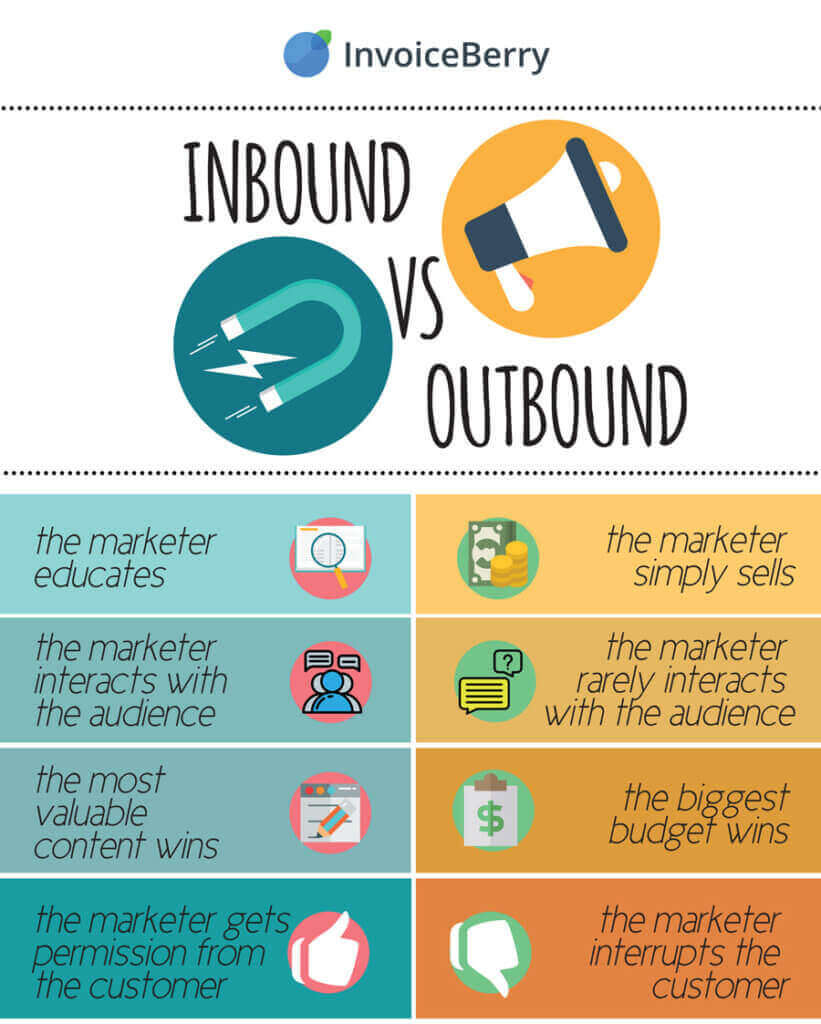 Inbound vs Outbound Comparison