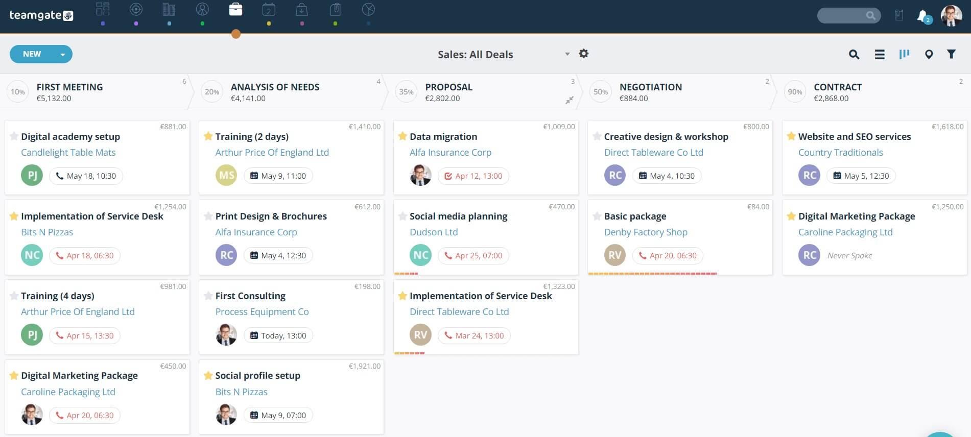 Teamgate Default Sales Process Stages