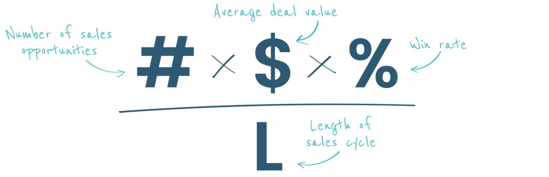 Formula Combination Sales Velocity