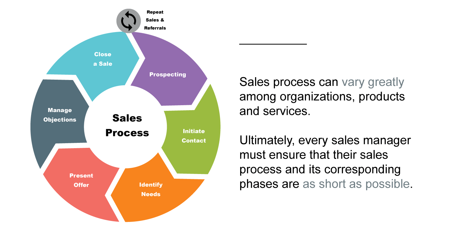 Sales Cycle Guidance
