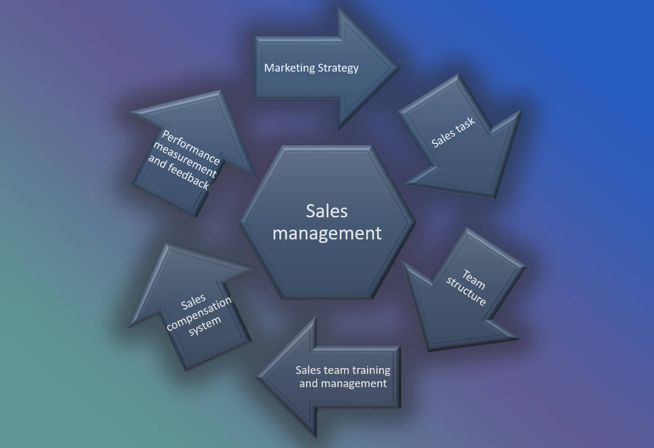 Sales Management Cycle
