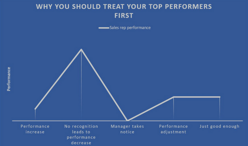 Sales Management Top Performers Chart