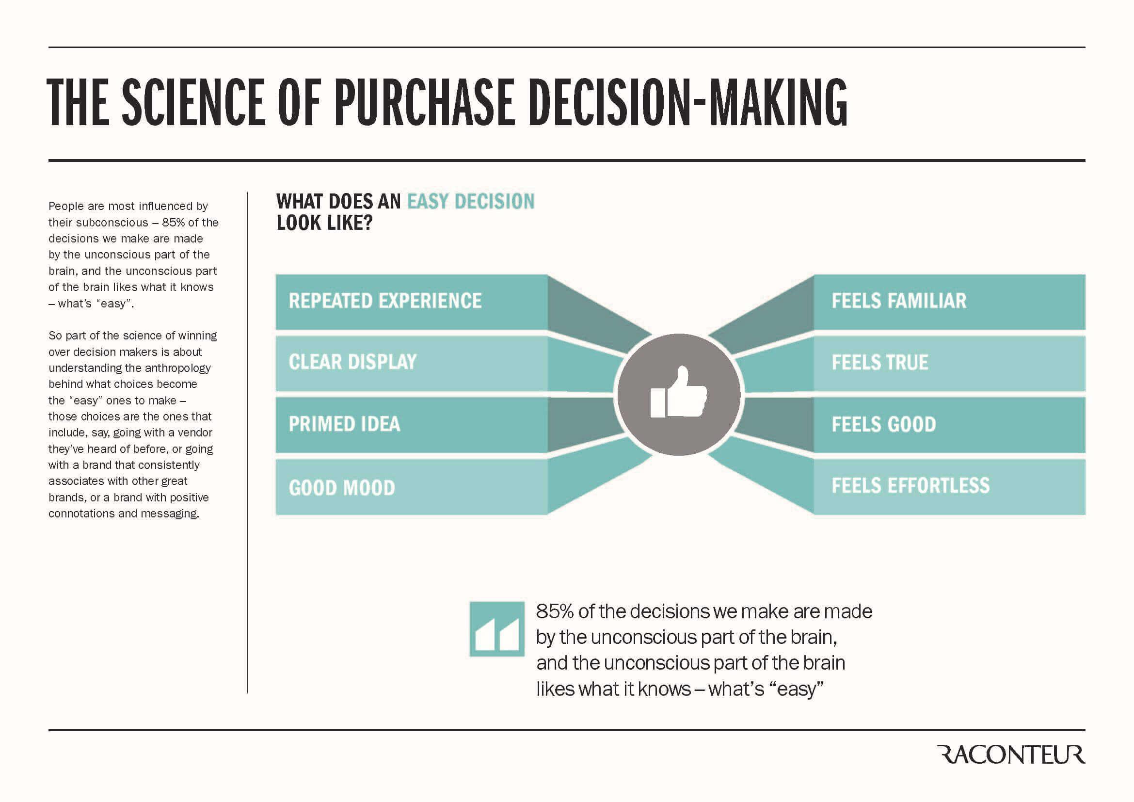 Sales Process Skills Decision Making