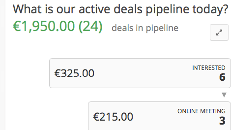 Insights Pipeline Funnel
