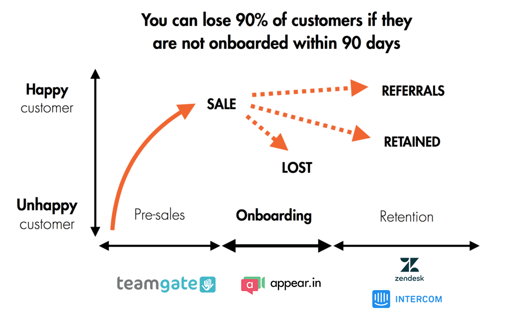 Sales Support Onboarding