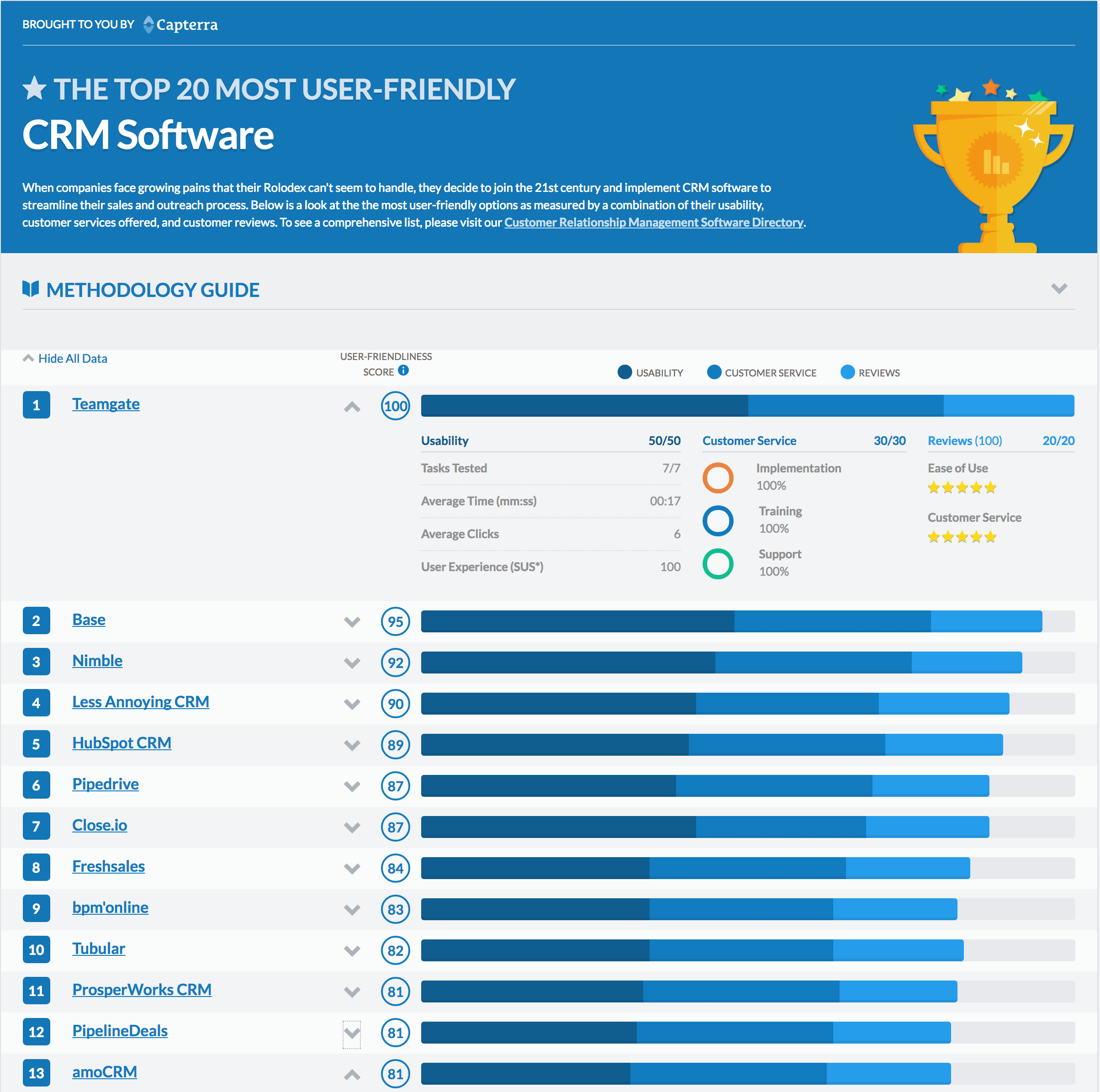 The top 20 most user-friendly CRM Software
