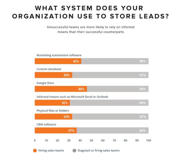 lead generation lead storage