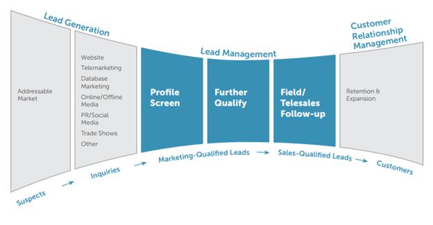 lead management lead processing