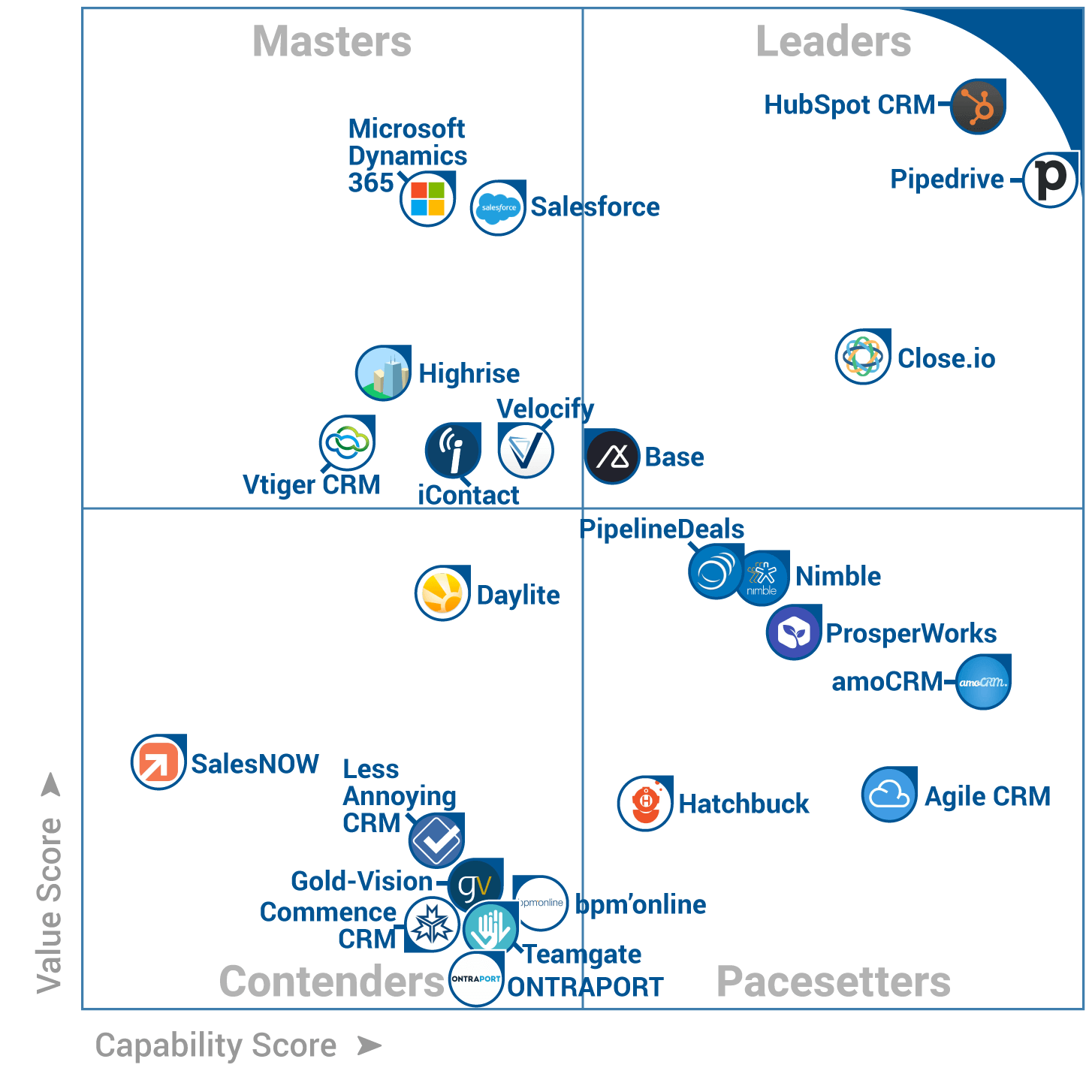 Teamgate at FrontRunners Quadrant Gartner Software Advice