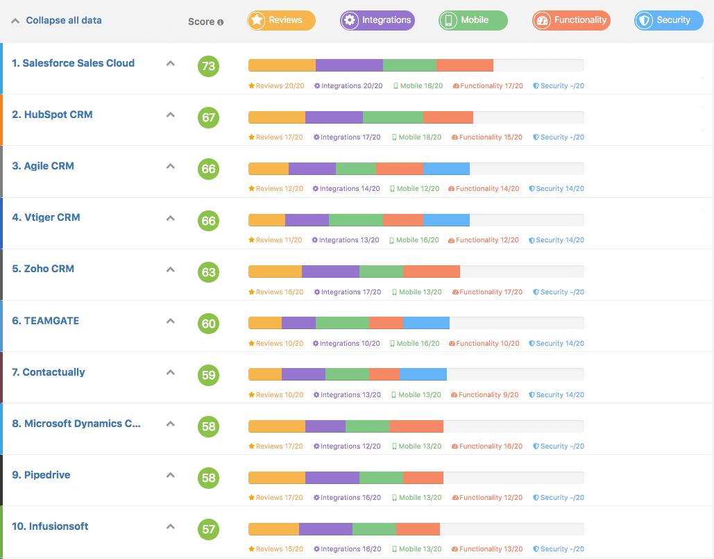 Teamgate Best CRM Ranking GetApp