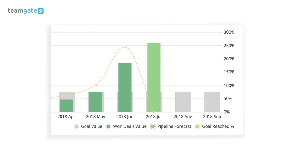 Business Dashboard Sales Goals
