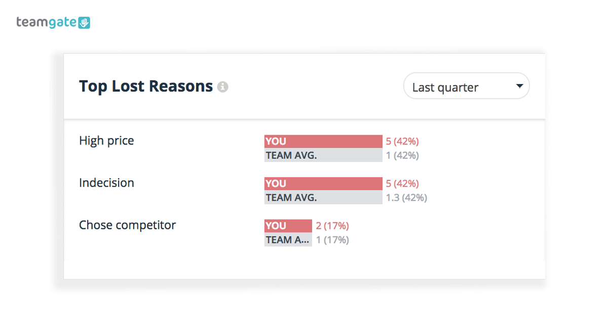 Sales metrics dashboard Loss Reasons