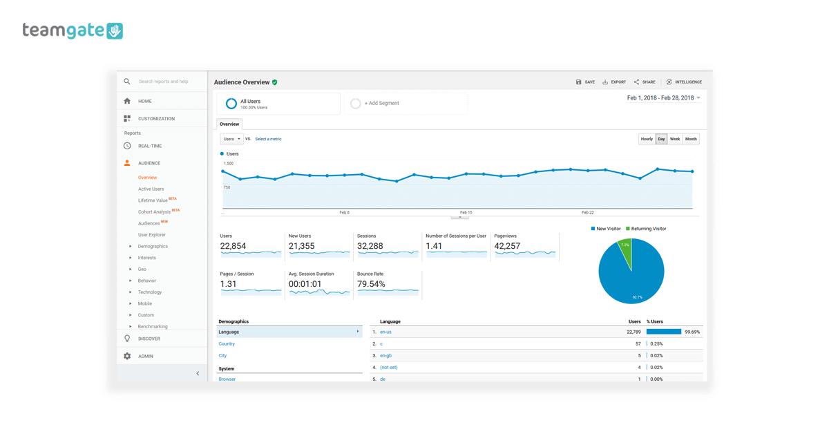 Lead Generation Google Analytics Set Up