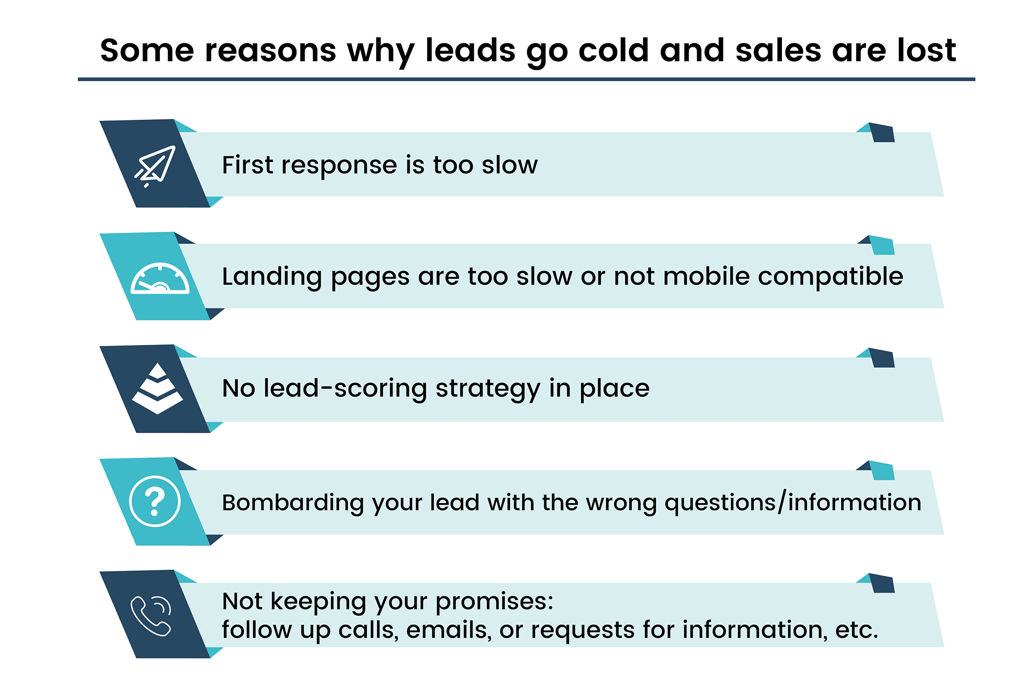 Loss of Sales Reasons by Teamgate
