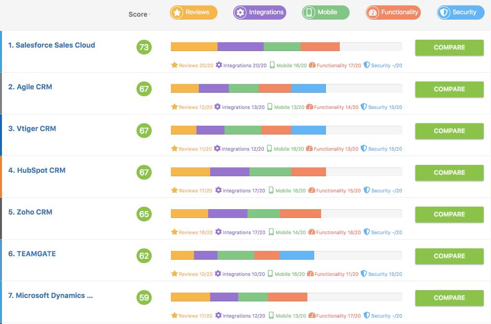 Teamgate CRM GetApp Ranking Q4 2018