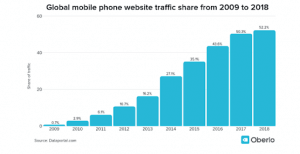 why companies need mobile crm