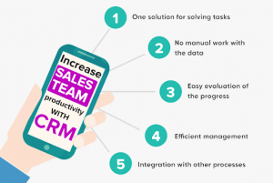 How can a Fully Integrated CRM improve revenue and profitability?