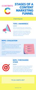 Content marketing funnel development