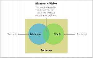Minimum viable audience