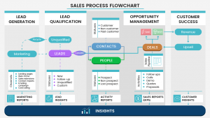 Sales process manual based on CRM best practices